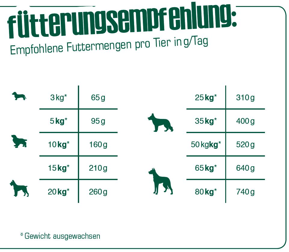 Fuetterungsempfehlung_Bewi-Dog-Basic