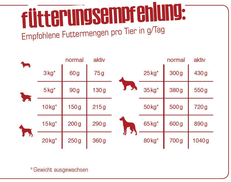 Fuetterungsempfehlung_Bewi-Dog-Sport