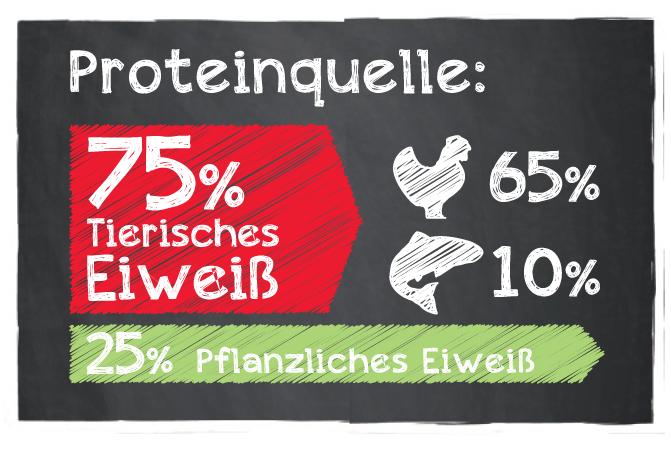 Protein_Belcando-Adult-Dinner