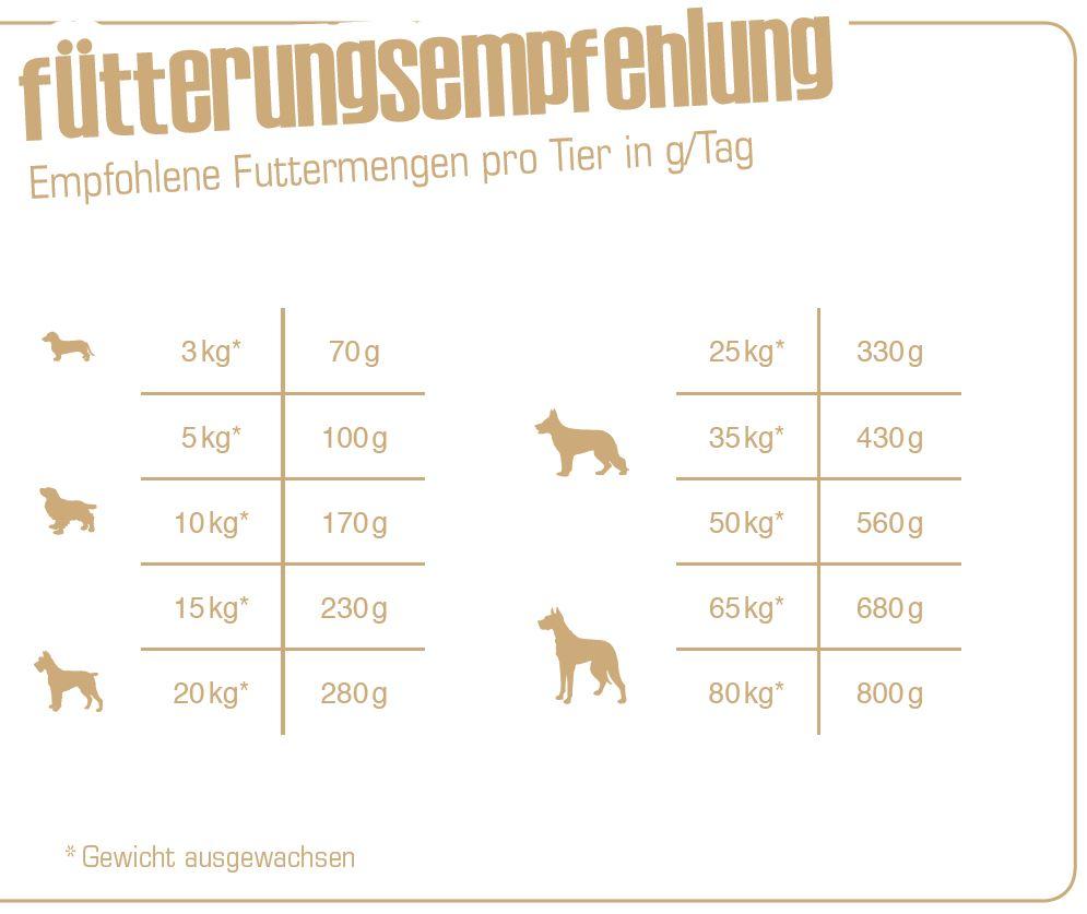 Fuetterungsempfehlung_Bewi-Dog-Balance
