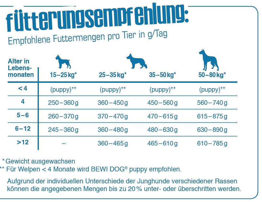 Fuetterungsempfehlung_Bewi-Dog-Junior