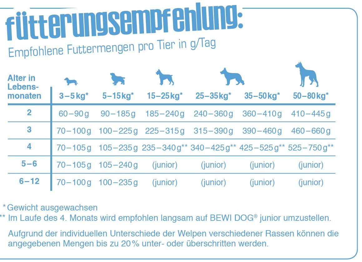Fuetterungsempfehlung_Bewi-Dog-Puppy