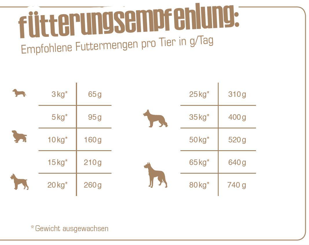 Fuetterungsempfehlung_Bewi-Dog-Lamb-und-Rice