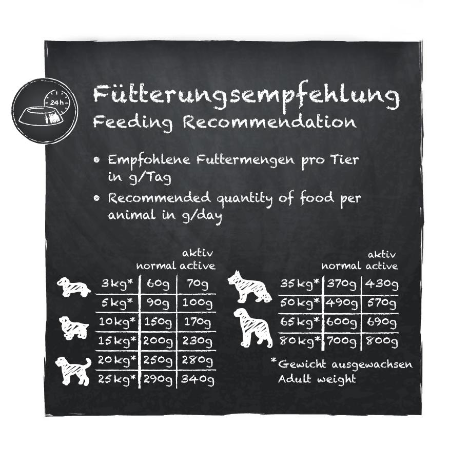Fuetterungsempfehlung_Belcando-Adult-GF-Poultry57d6e53f6884e