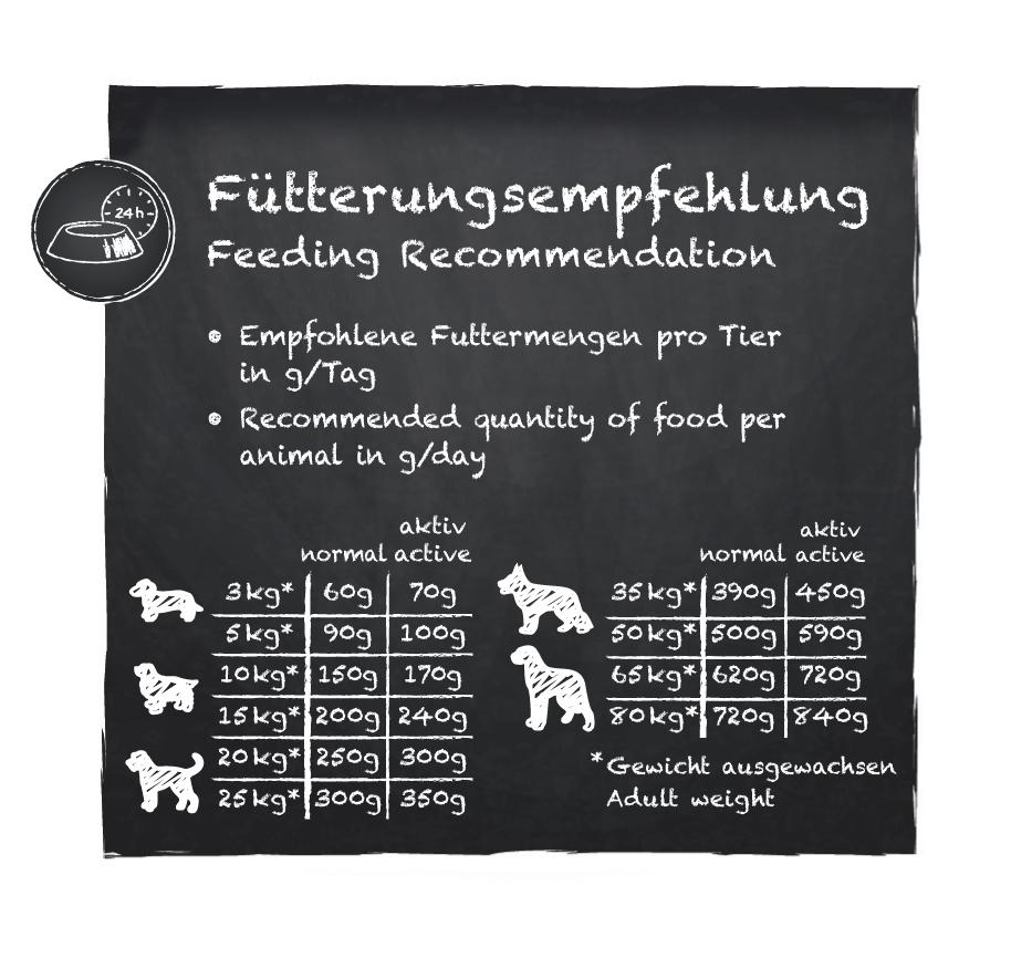 Fuetterungsempfehlung_Belcando-Adult-Dinner