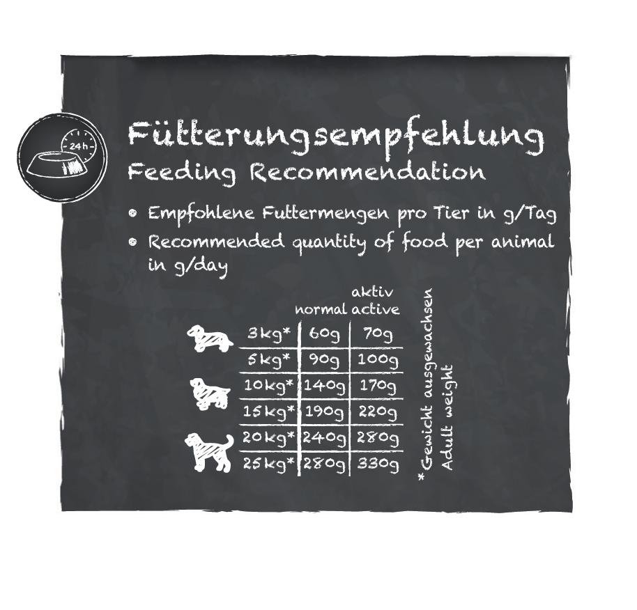 Fuetterungsempfehlung_Belcando-Finest-GF-Lamb