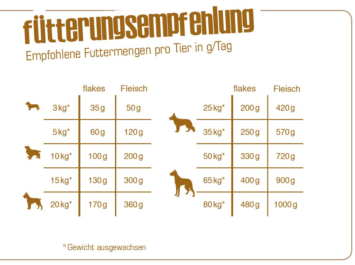 Fuetterungsempfehlung_Bewi-Dog-Flakes
