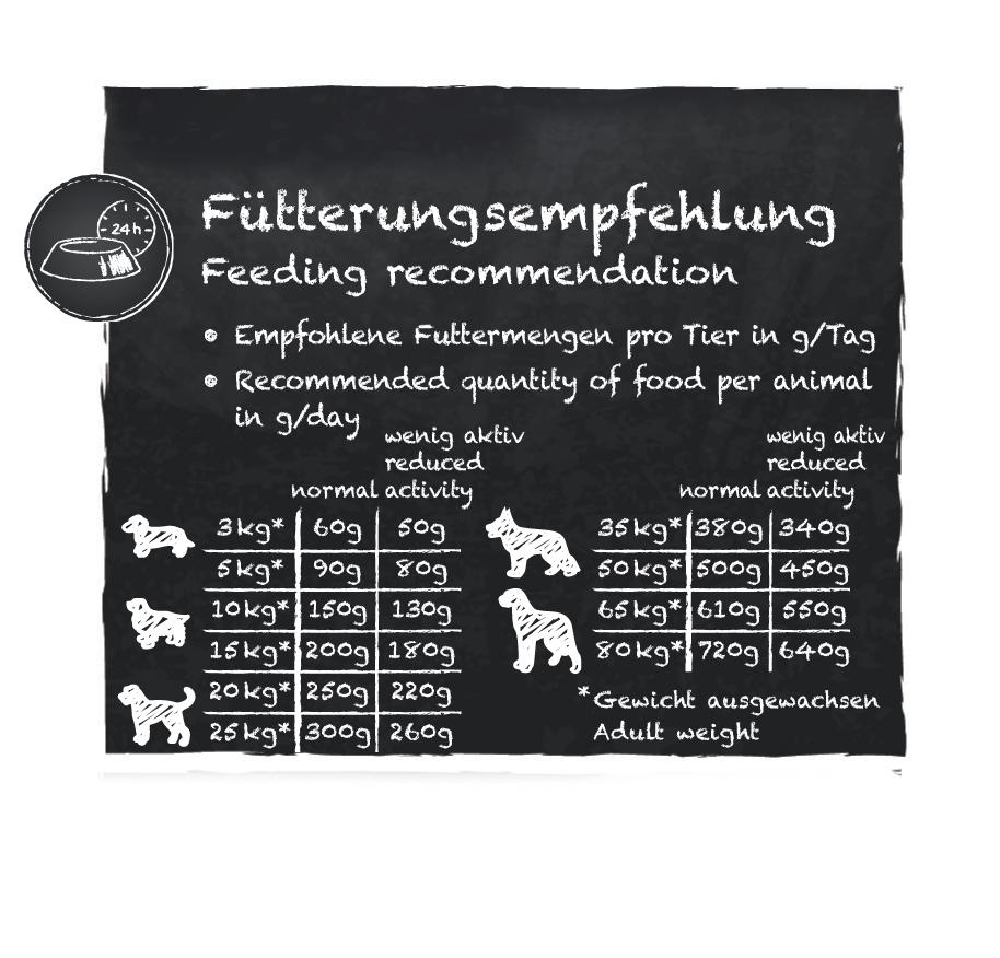 Fuetterungsempfehlung_Belcando-Senior-Sensitive