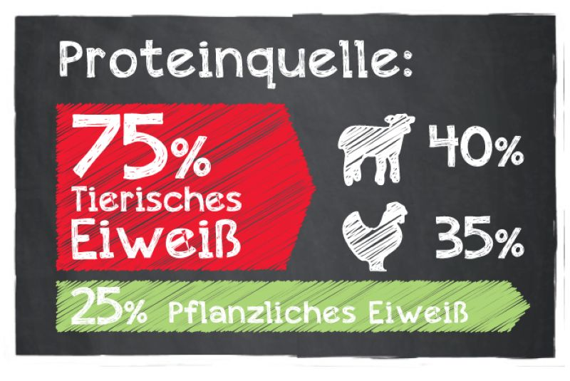 Protein_Lamb-u-Rice