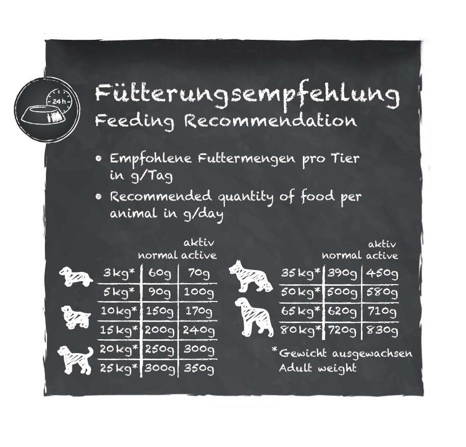 Fuetterungsempfehlung_Belcando-Adult-Multi-Croc